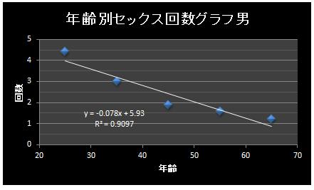 回数グラフ男