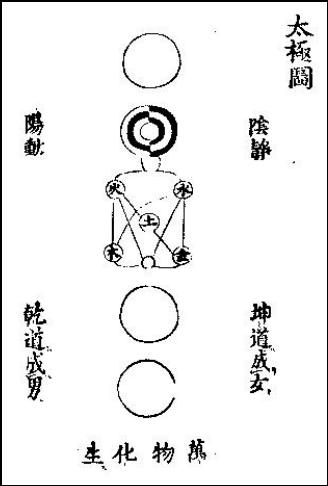 【清代典籍 1840年ごろ「四庫全書」より太極図説の陰陽の図】